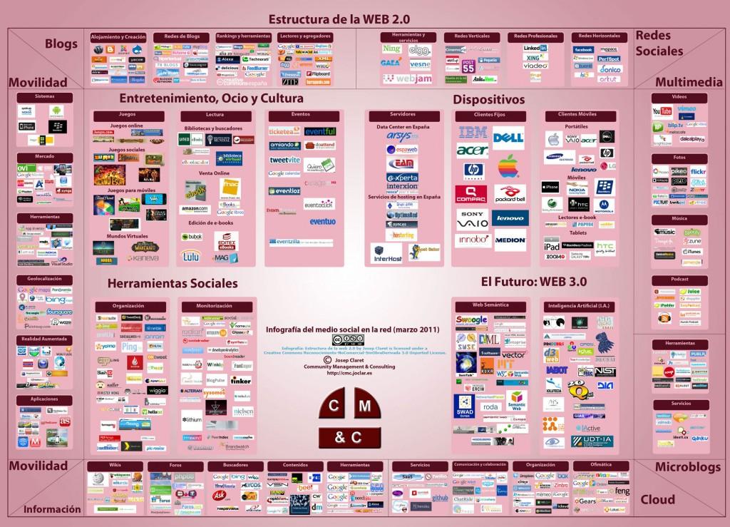 Infografia web2.0