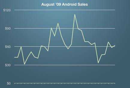 Ventas en Agosto de Android