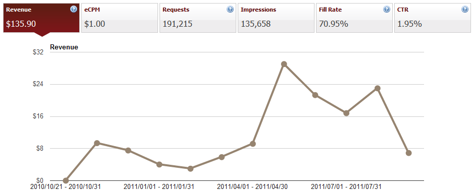 grafica de las ganancia que llevo acumuladas en AdMob, en total 135$ y tiene ahora mismo pendiente descendente